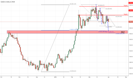 XAUUSD: Well defined buy zone
