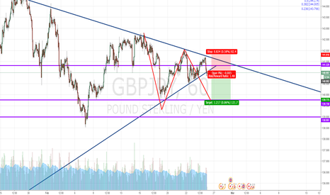 GBPJPY: Short this?