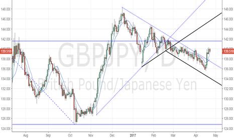 GBPJPY: GBP/JPY looks set to test 141.56 (23.6% fib R)