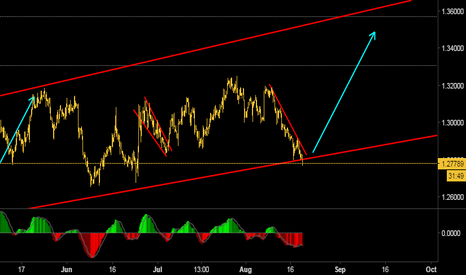 USDCAD: Expecting a long  upside move