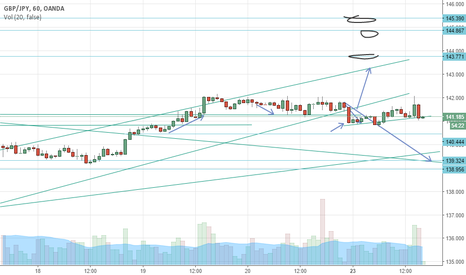 GBPJPY: small rise before fall ?
