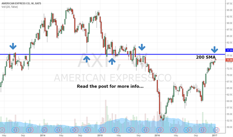 AXP: Cramer Pumping $AXP Just As It Kisses My Short Level...