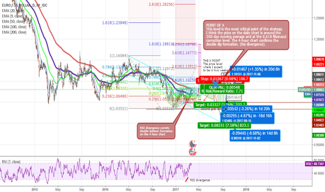 EURUSD: EURUSD TECHNICAL ANALYSIS