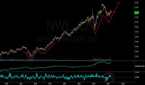NWL: watching nwl +15%