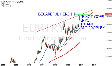 EURTRY: ONE MINUTE HERE WE HAVE PROBLEM !!!!