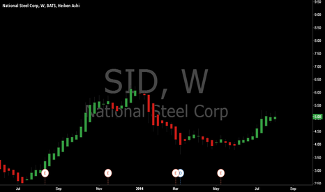 SID: Long SID after 3.3 years of downtrend it looks to be reversing