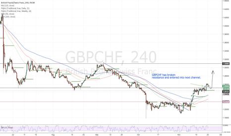 GBPCHF: GBPCHF-Long Time
