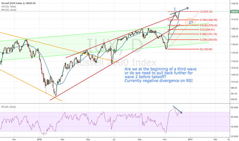 IUX: Leaning toward a pullback here