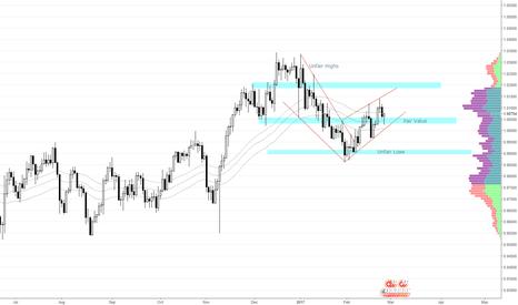 USDCHF: USD/CHF Daily Analysis 2-25-17