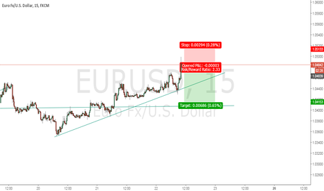 EURUSD: possible drop  back to any suport