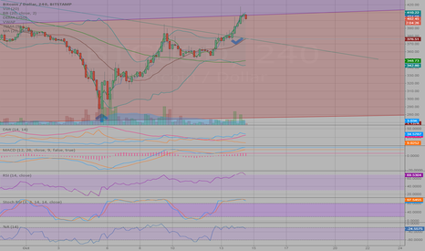 BTCUSD: jumped channels