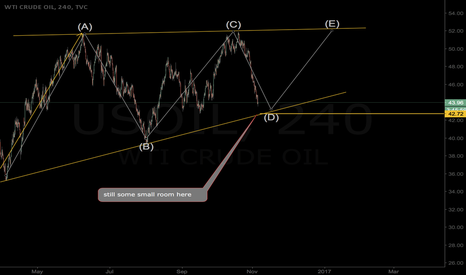 USOIL: still some small room with Crude