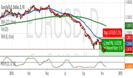 EURUSD: Euro Nov 11