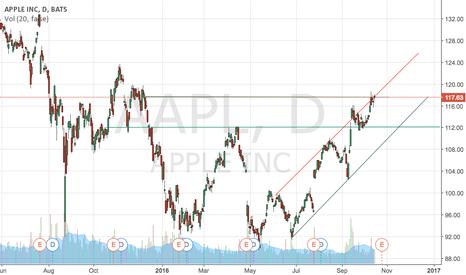 AAPL: Aapl short term downside.
