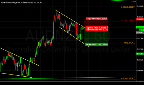 AUDNZD: Sell Oppotunity