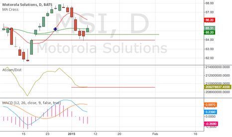 MSI: Motorola breaking out of a downtrend? $MSI