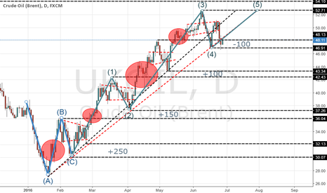 UKOIL:  The technical analysis for oil (2)
