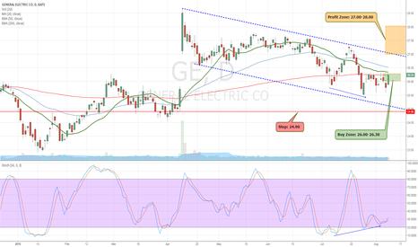 GE: Lane Divergence in GE