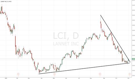 LCI: $LCI chart of interest