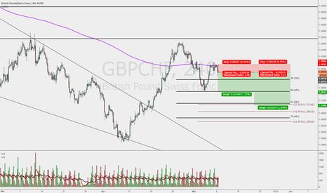 GBPCHF: Still in correction