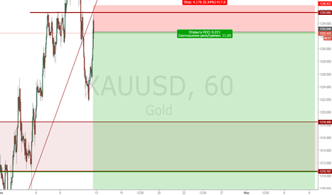 XAUUSD: Gold продажа с текущих 1232.646