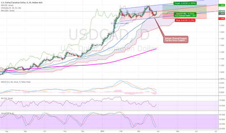USDCAD: USD/CAD back to UP trend