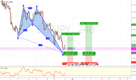 EURJPY: HARMONIC BULLISH BUTTERFLY COMPLETED