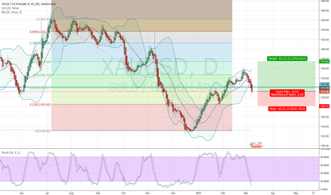 XAUUSD: LONG GOLD ON STRONG SUPPORT