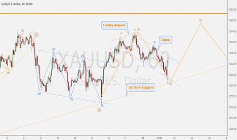 XAUUSD: GOLD/DOLLAR - Potential hourly ending diagonal.