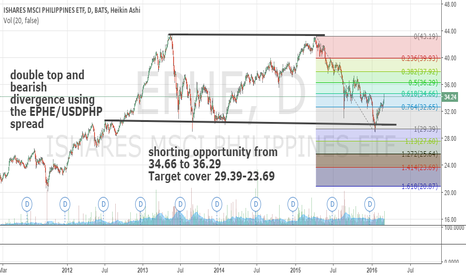 EPHE: EPHE Short on Recent Counter Trend Rally