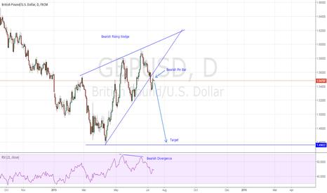 GBPUSD: GBPUSD - Bearish Rising Wedge