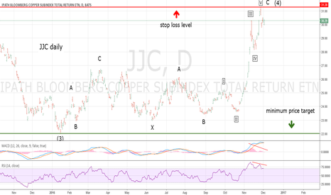 JJC: High Reward Low Risk JJC/Copper Short