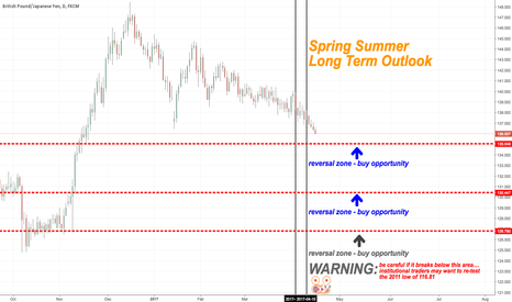 GBPJPY: GBPJPY - Long Term Outlook - Buy Opportunities