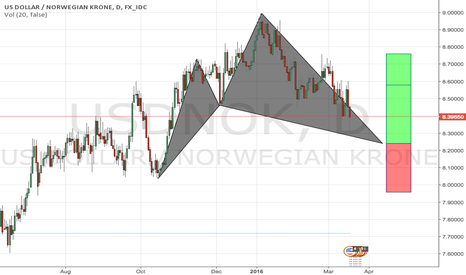 USDNOK: USDNOK possible cypher formation