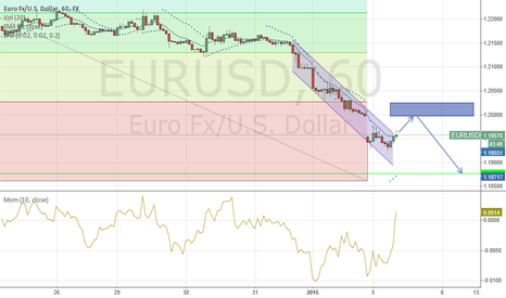 EURUSD: EURUSD ANALYSIS First analsi using trading view