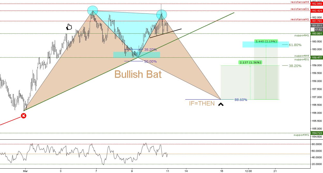 (1h) Bullish Bat // IF=THEN ®