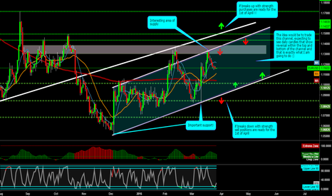 EURUSD: 1st analysis for the new Financial Year ahead!!