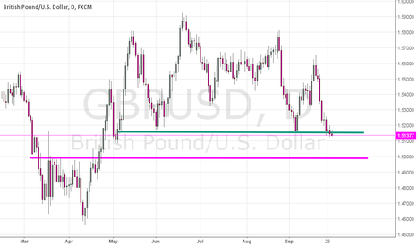 GBPUSD: GBPUSD Trades Near Important Horizontal Support Ahead of UK GDP