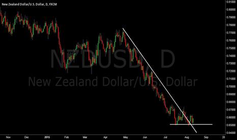 NZDUSD: NZD/USD looks nice