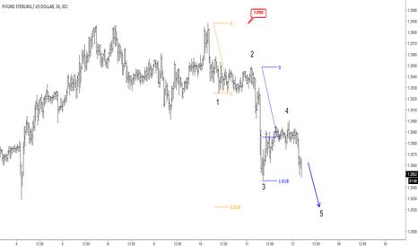GBPUSD: Elliott Wave Analysis: GBPUSD Intraday View