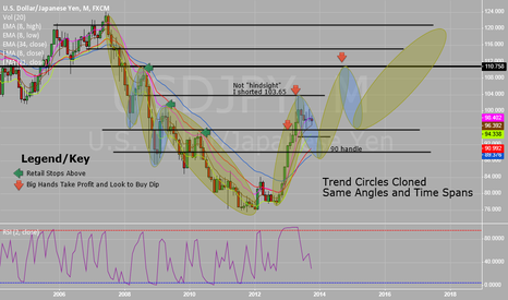USDJPY: USDJPY 5-Year Outlook