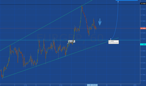 EURGBP: EUR/GBP 1Hr chart prediction - (If markets move )