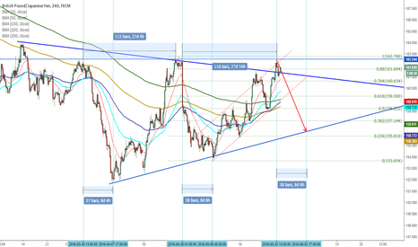 GBPJPY: Is it not interesting? Short arround 162 to 156 and wait 8 days