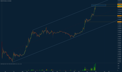 ETHBTC*BTCUSD: Time to get out of ETH