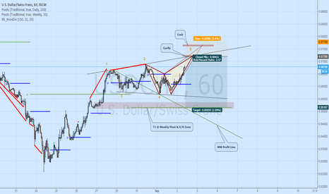 USDCHF: USDCHF Short - Potential Patterns & Wolfe Wave