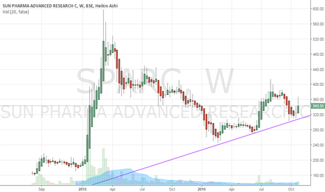 SPARC: Looks set for 385-395