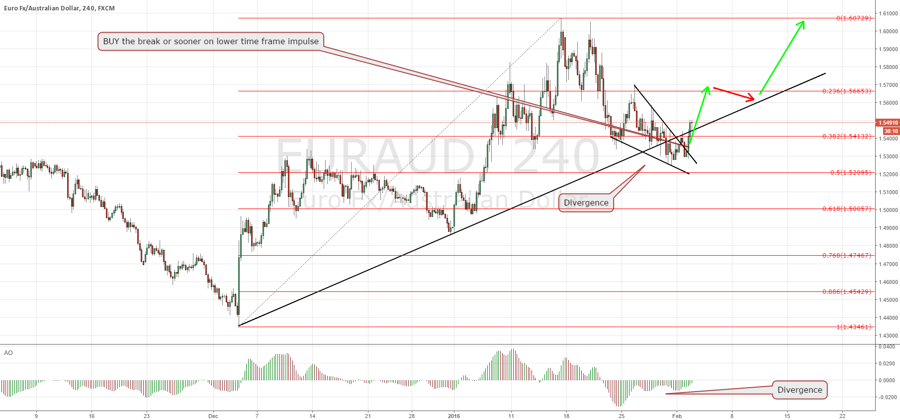 EURAUD another clear great BUY trade