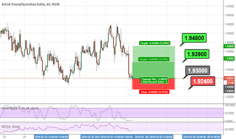 GBPAUD: buy #GBPAUD short term