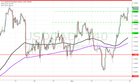 USDCAD: USDCAD above 1.35000