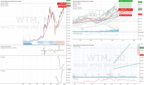 WTM: Long WTM